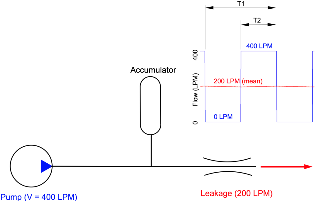 pump-accumulator-leakage
